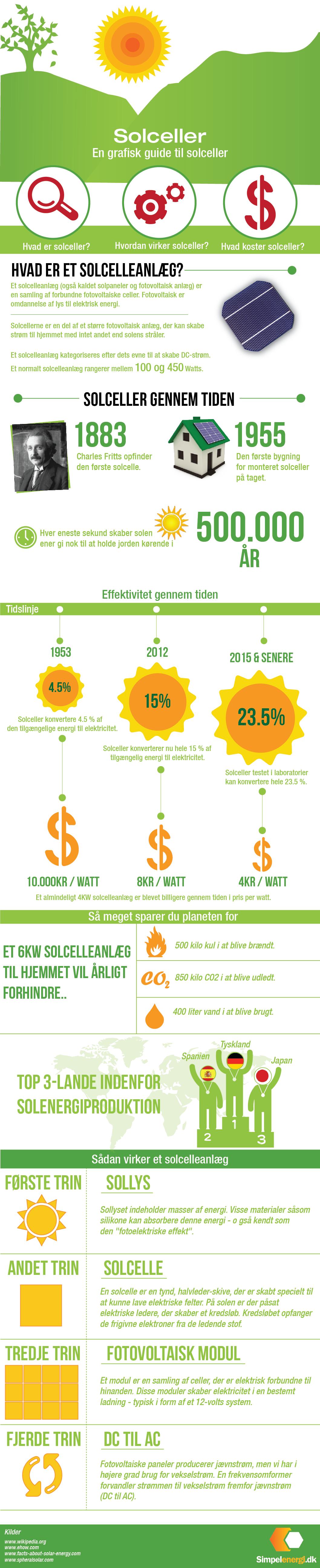 hvad er solenergi og hvorfor skal man investere i det